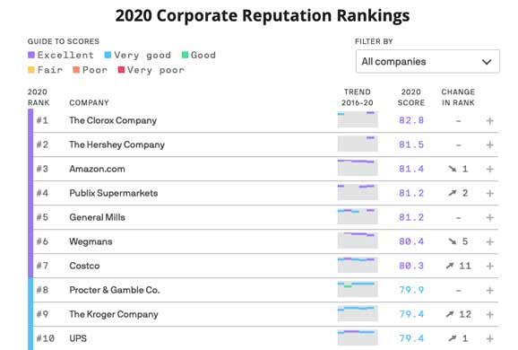 2020 corporate reputation rankings