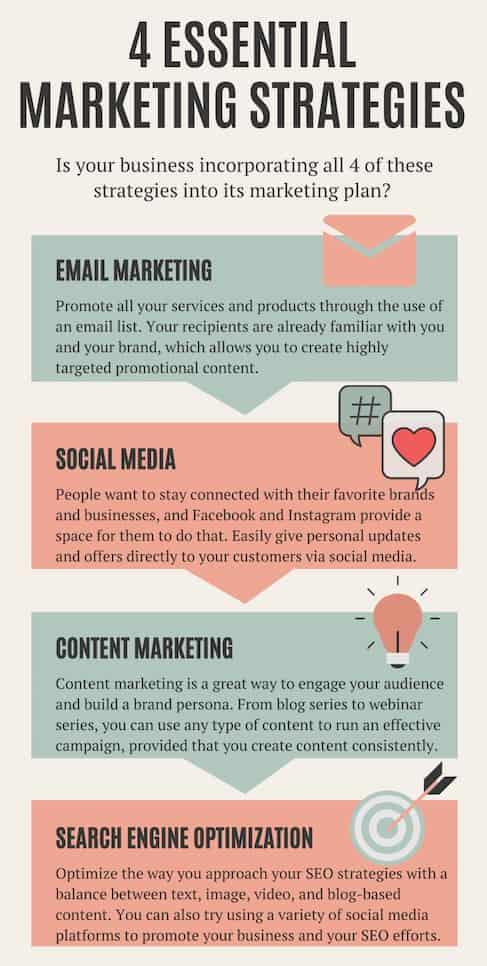4 essential marketing strategies