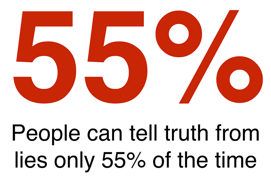 55-pct-people-can-tell-truth-from-lies