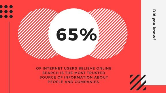 65-percent-of-internet-users-trust-online-search