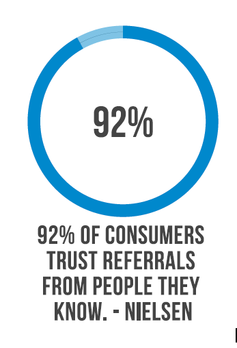 92 percent of consumer trust referrals from people they know