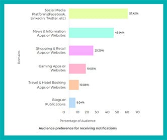 Audience preference for receiving notifications
