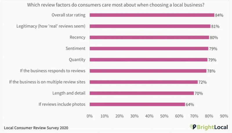 BrightLocal Survey