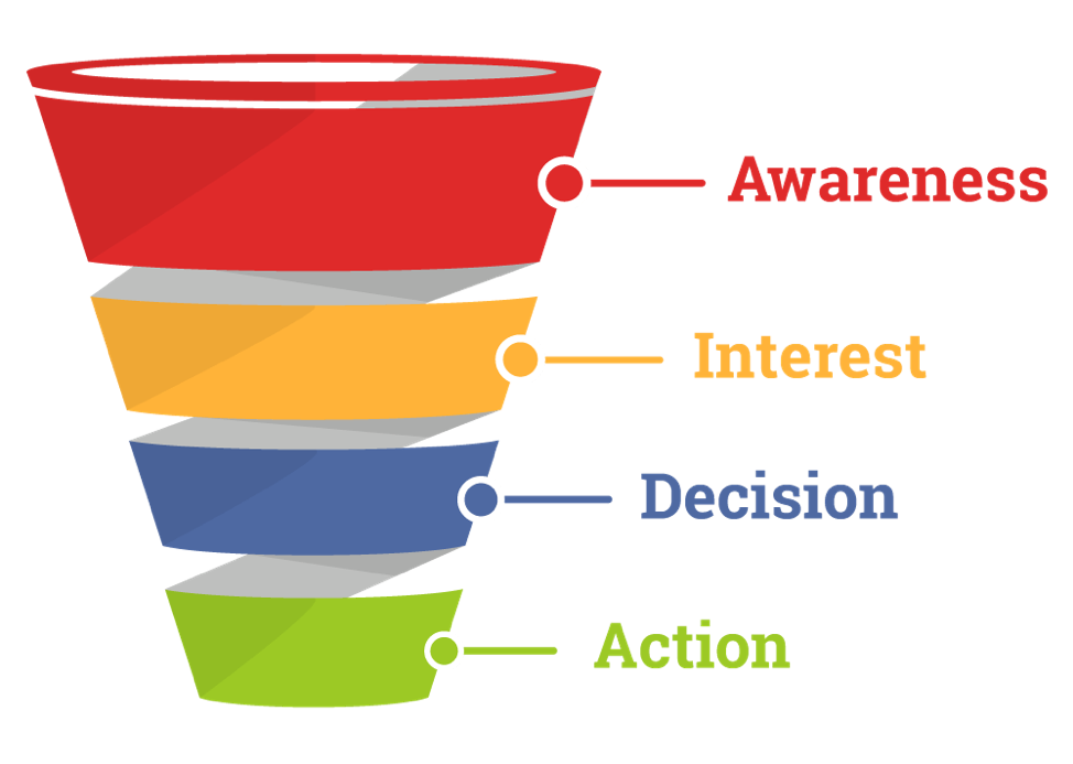 Classic-sales-funnel