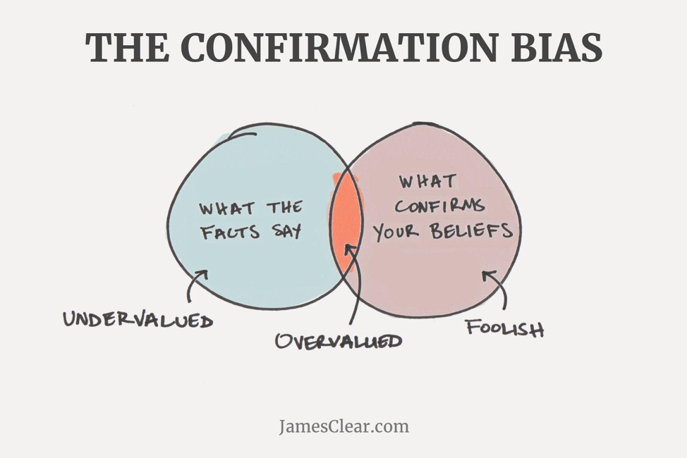 Confirmation-bias