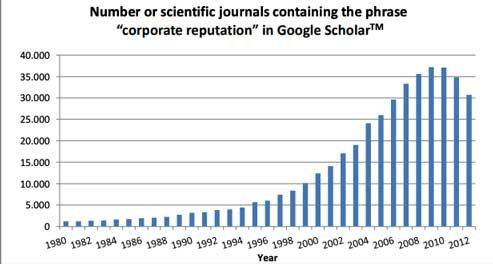 Corporate reputation in Google Scholar