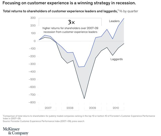 Customer experience in recession (1)