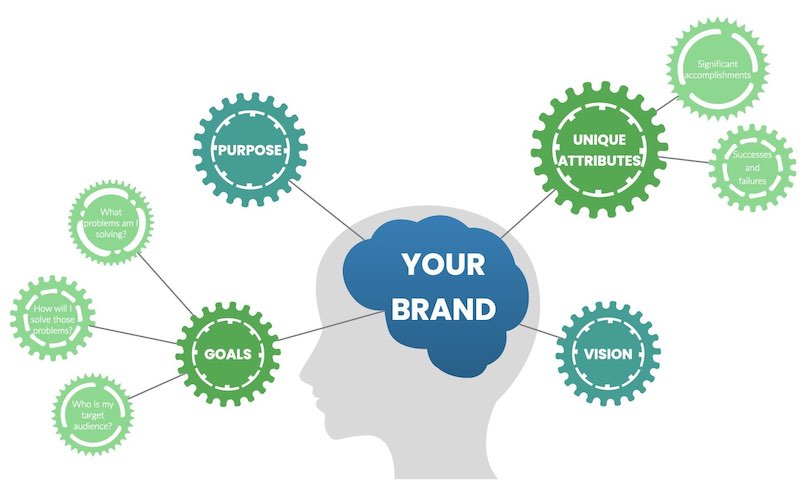 Define your personal brand.001