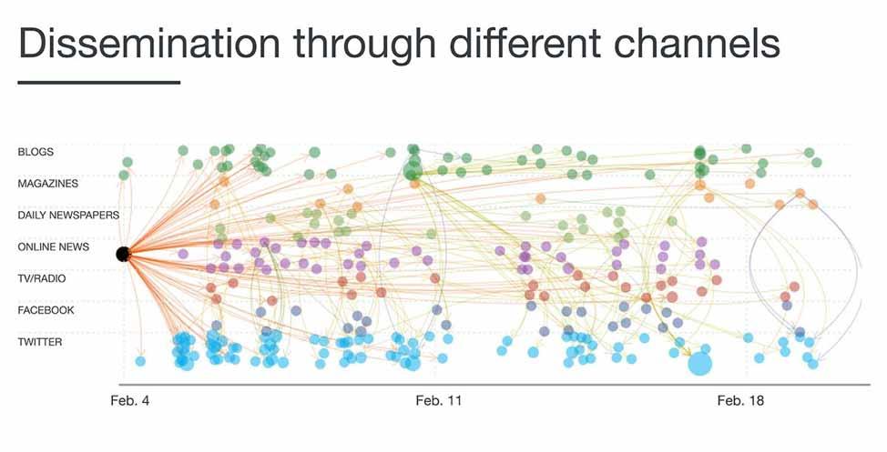 Dissemination-through-channels