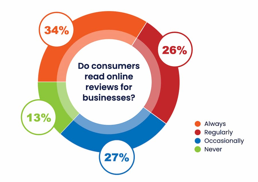 Do consumers read online reviews for businesses