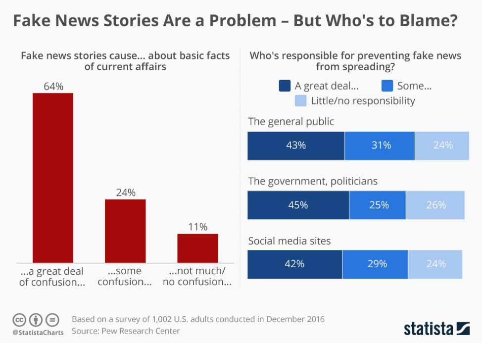 Fake-News-Stories