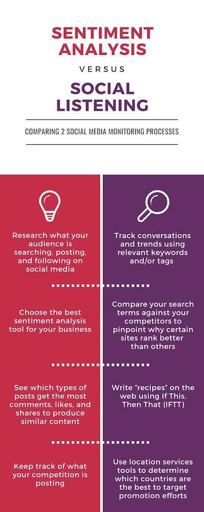 social media sentiment analysis vs. social media listening