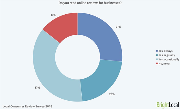 Do you read online reviews for business