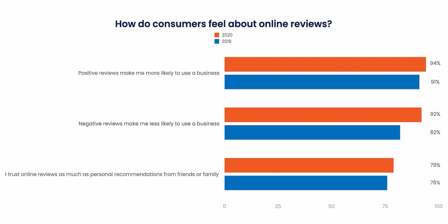 How do consumers feel about online reviews