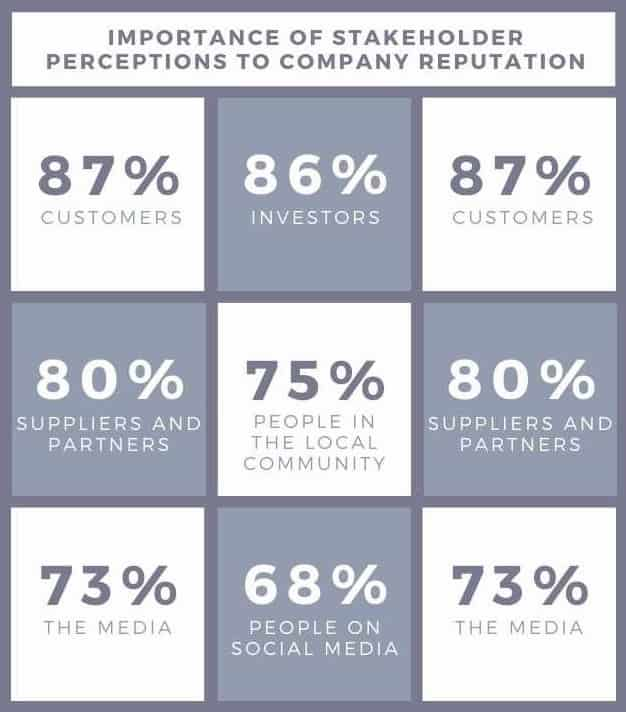Importance of stakeholder perceptions to company reputation