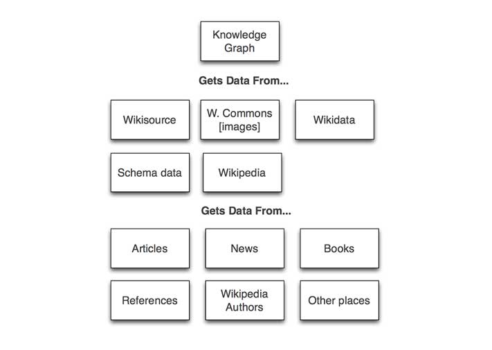 Diagram of where knowledge graph data comes from