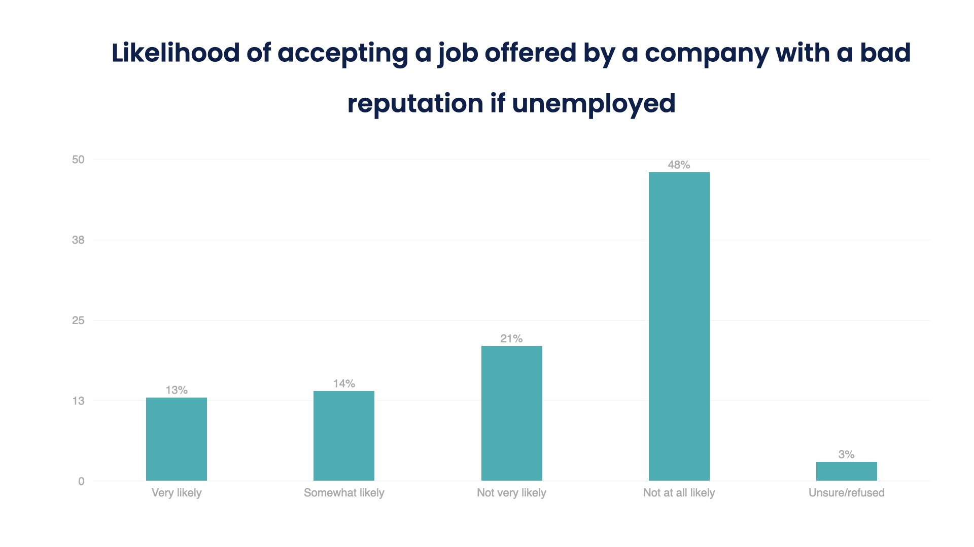Likelihood of accepting a job offered by a company with a bad reputation.001