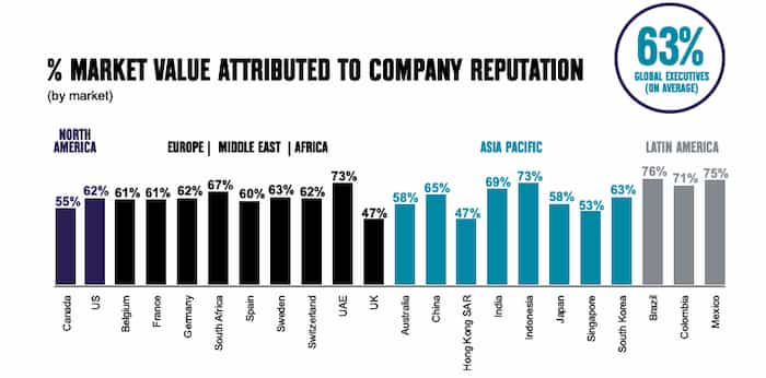 Market value attributed to company reputation