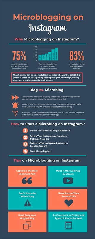 Microblogging on Instagram infographic