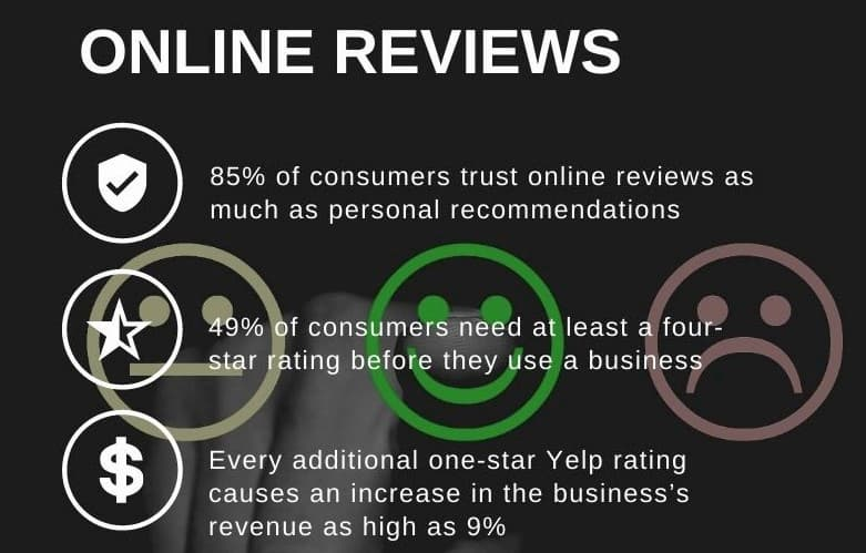 ONLINE REVIEWS (2)