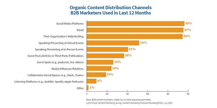 Organic Content Distribution Channels B2B Marketers Used in the last 12 months