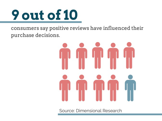 Positive-reviews-influence-purchase-decisions-chart
