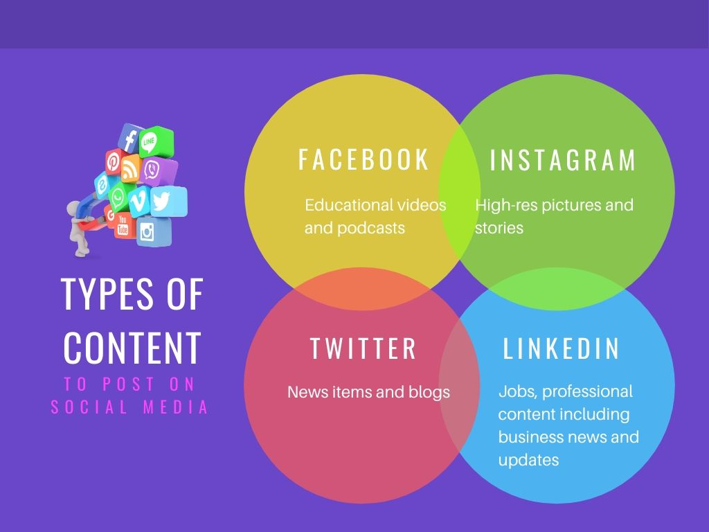 Types of content to post on social media