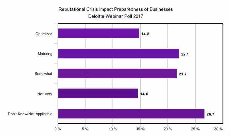 Reputation risk management graph