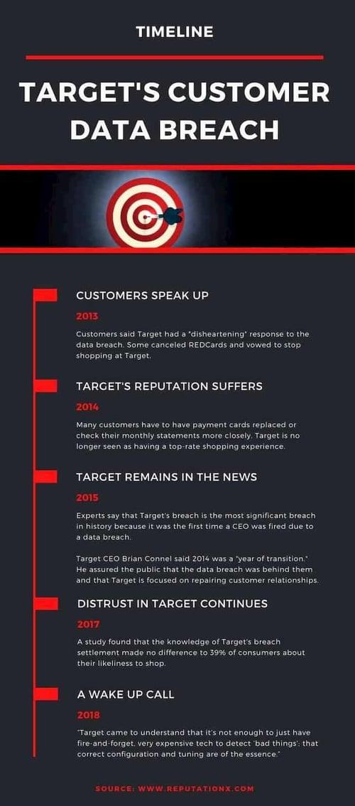 Target customer data breach