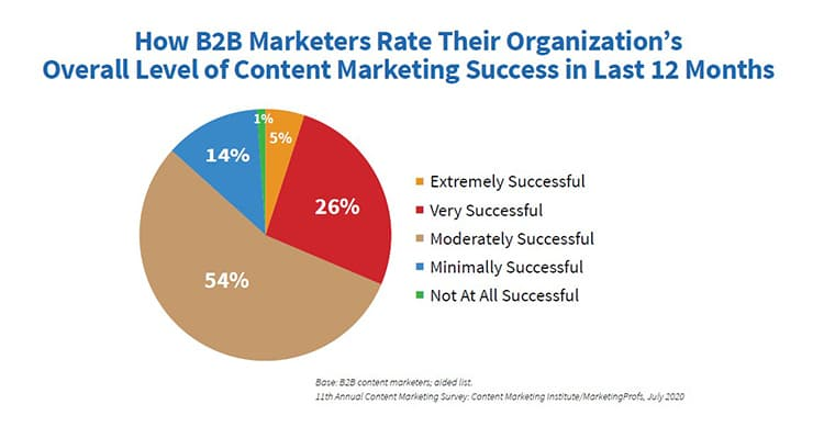 The Success Rate of Content Marketing in the last 12 months