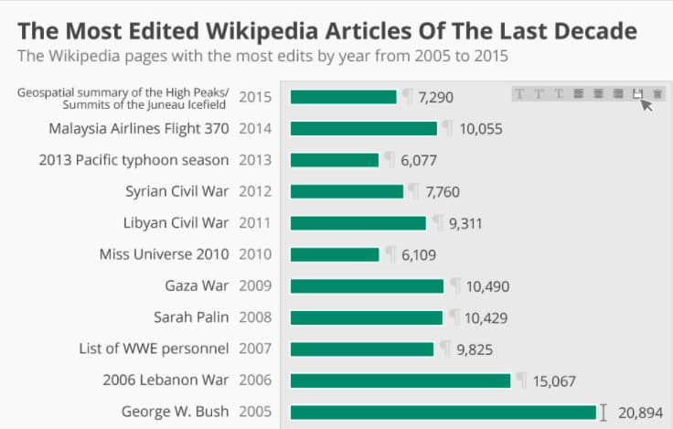 The most edited Wikipedia articles