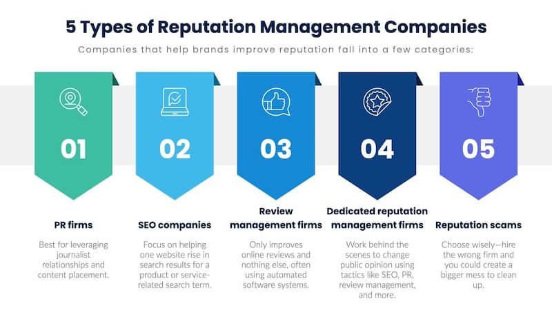Types of ORM companies