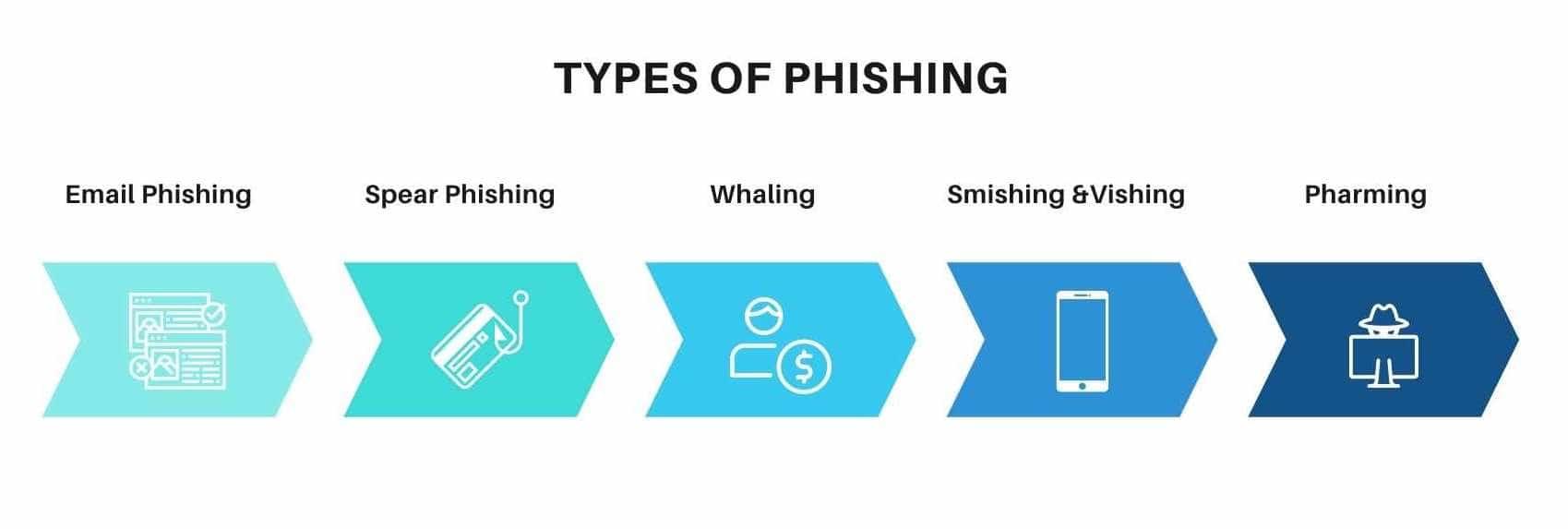 Types of phishing
