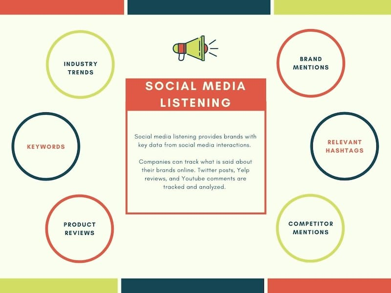 What is social media listening