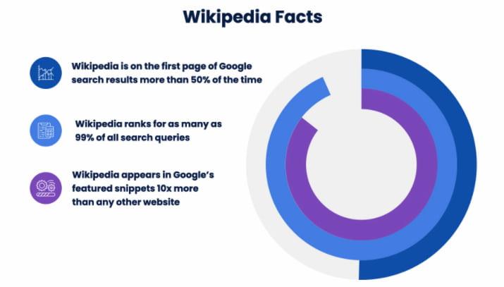 Wikipedia facts