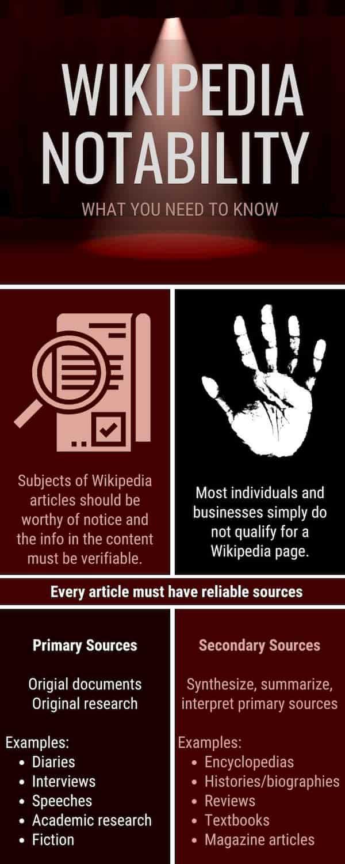 Wikipedia notability chart