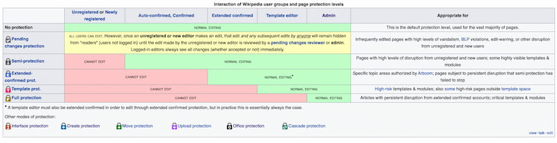 Wikipedia page protection