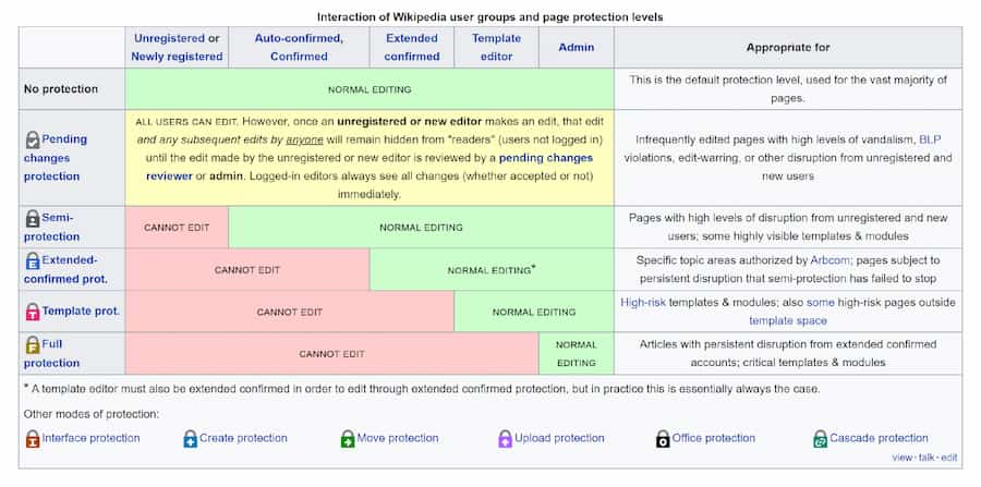 Wikipedia user groups