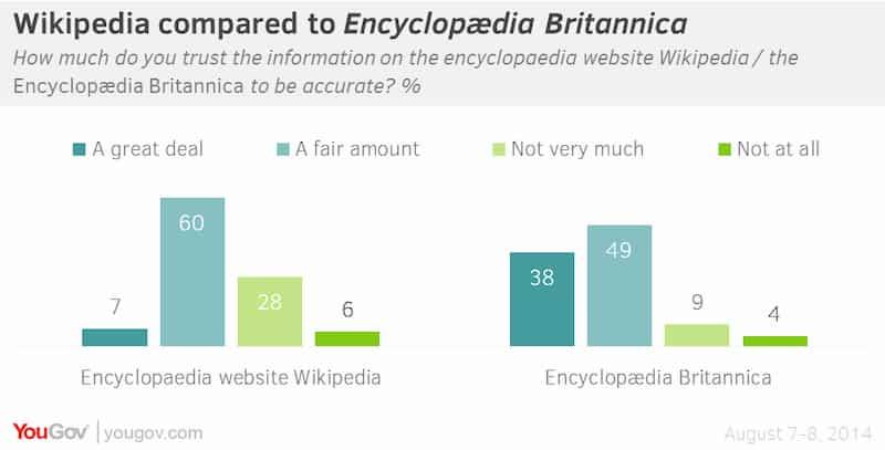 Wikipedia v Britannica