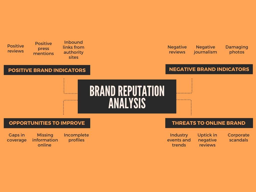 brand reputation analysis