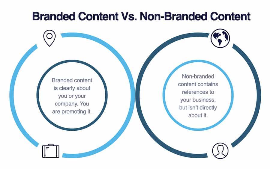 branded v non branded content.001