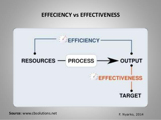 concept of effectiveness