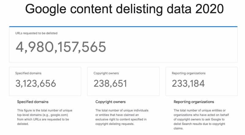 content delisting data