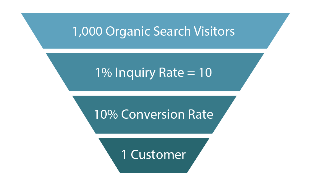 content conversion rate funnel