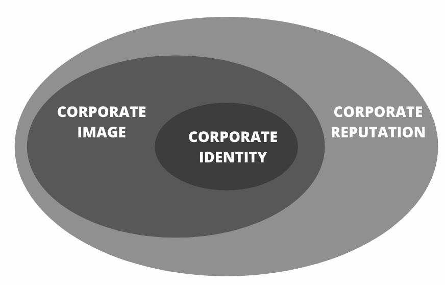 corporate image and corporate reputation