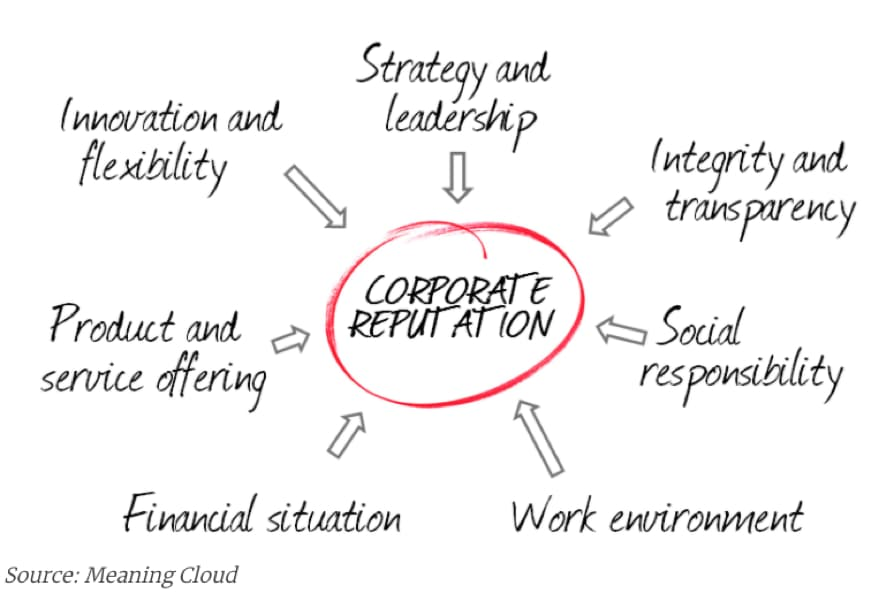 corporate reputation (1)