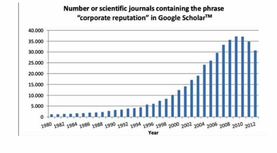 corporate reputation google scholar