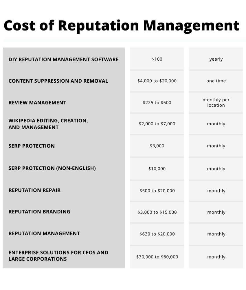 cost of reputation management