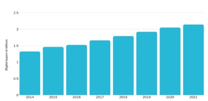 digital customer statistics