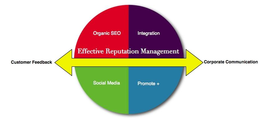 effective reputation management